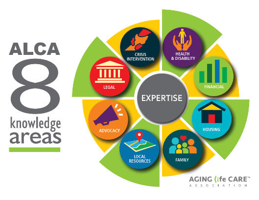 ALCA 8 knowlege areas.