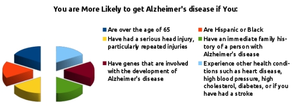 Alzheimer's Risk Factors