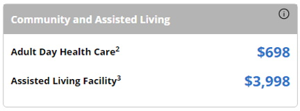 Average Cost of Texas ASsisted Living and Adult Day Health Care