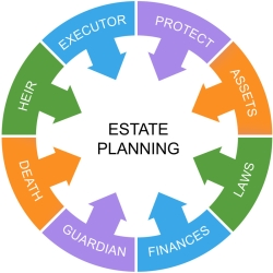 The Goodson Firm, P.C. East Texas Elder Law Attorney, Estate Planning