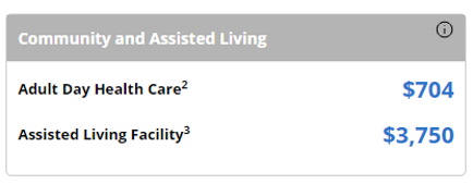 Genworth Texas cost for assisted living