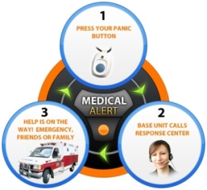 Medical Alert Devices With Active GPS Tracking