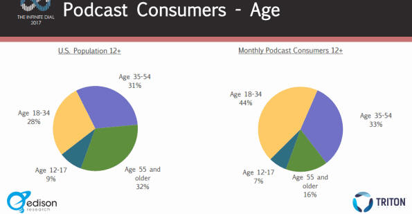 The Podcast Consumer - 2017