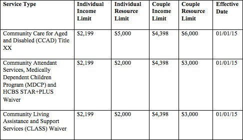Texas Medicaid Eligibility Requirements