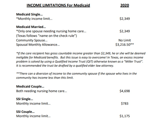 Texas Medicaid Income Limits & Asset Limits (2015 � 2016)